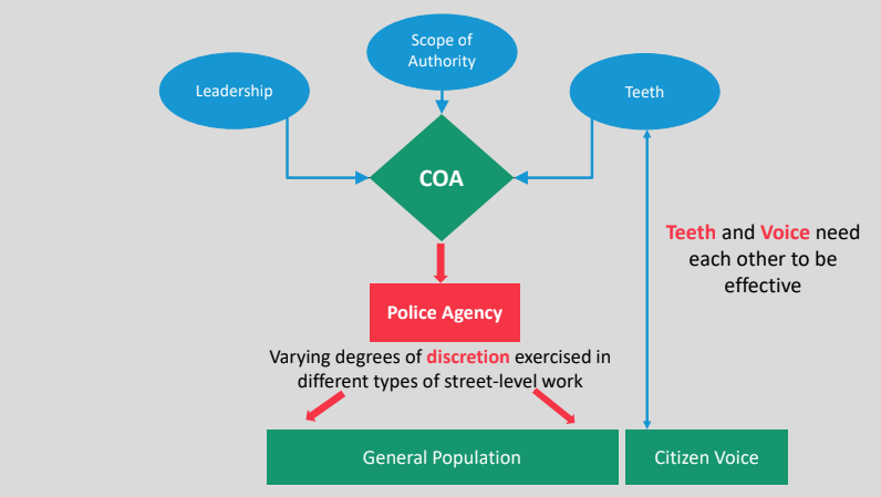 Studying Citizen Oversight of Police